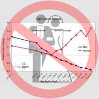 Immagine di un grafico sul rapporto tra età degli sposi e spettative di vita
